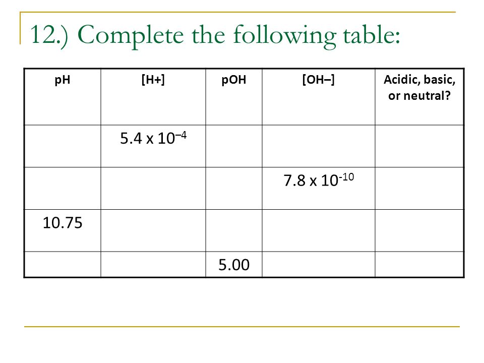12.) Complete the following table: pH[H+]pOH[OH–]Acidic, basic, or neutral.