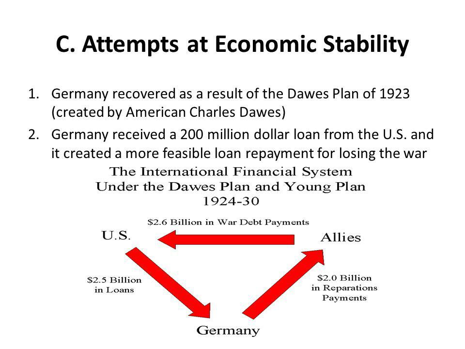 C. Attempts at Economic Stability 1.Germany recovered as a result of the Dawes Plan of 1923 (created by American Charles Dawes) 2.Germany received a 2