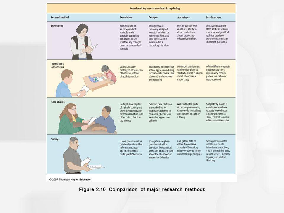 Figure 2.10 Comparison of major research methods