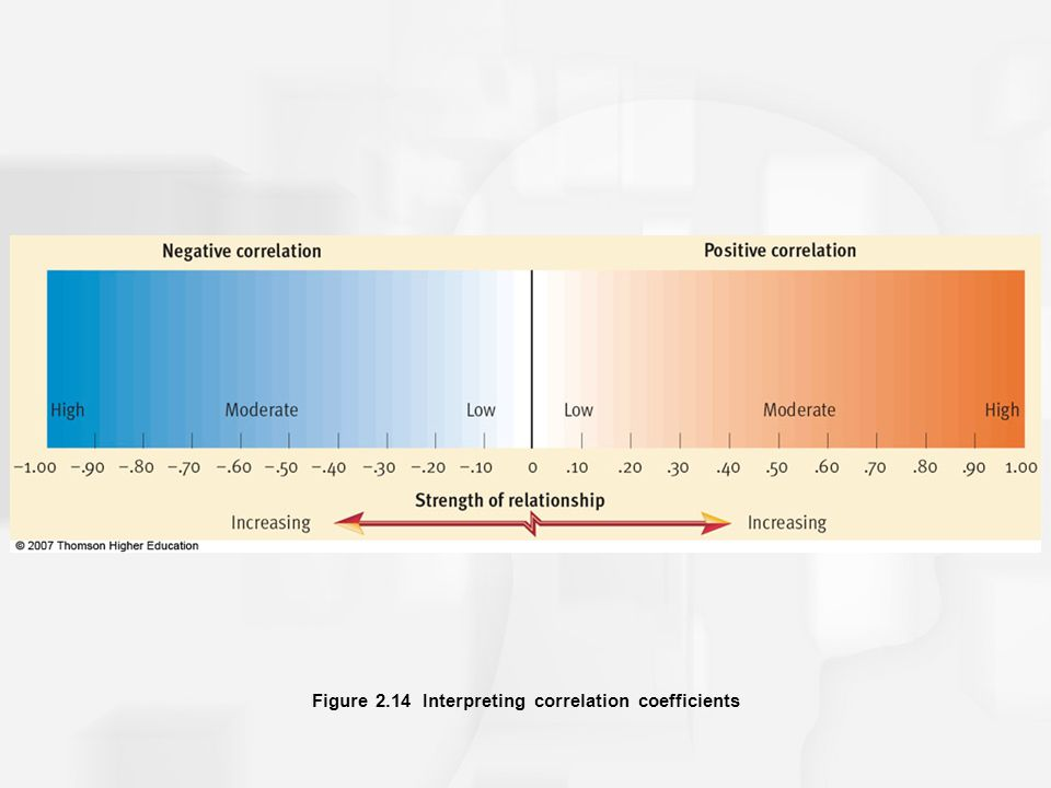 Figure 2.14 Interpreting correlation coefficients