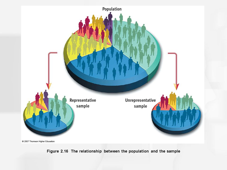 Figure 2.16 The relationship between the population and the sample