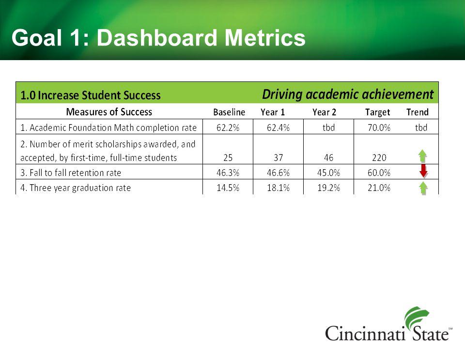 Goal 1: Dashboard Metrics