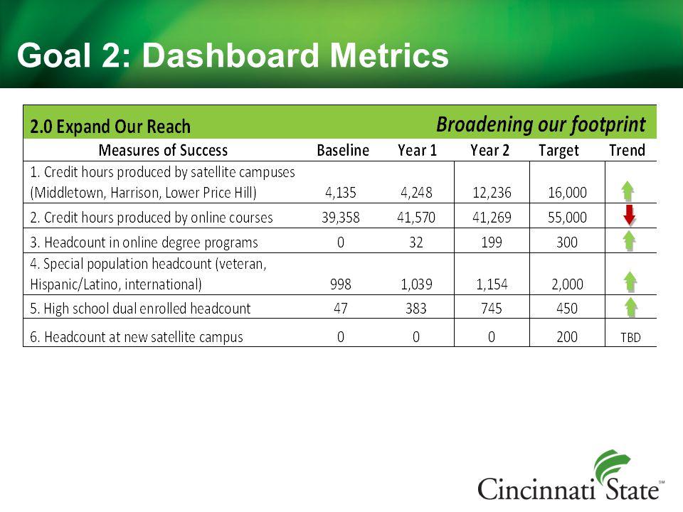 Goal 2: Dashboard Metrics