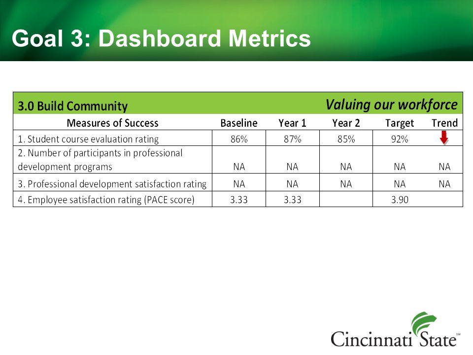 Goal 3: Dashboard Metrics