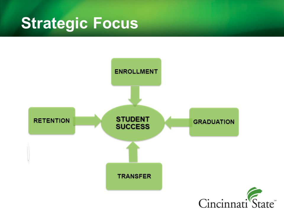 Strategic Focus STUDENT SUCCESS RETENTION ENROLLMENT GRADUATION TRANSFER