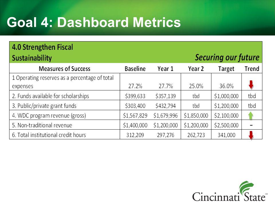 Goal 4: Dashboard Metrics