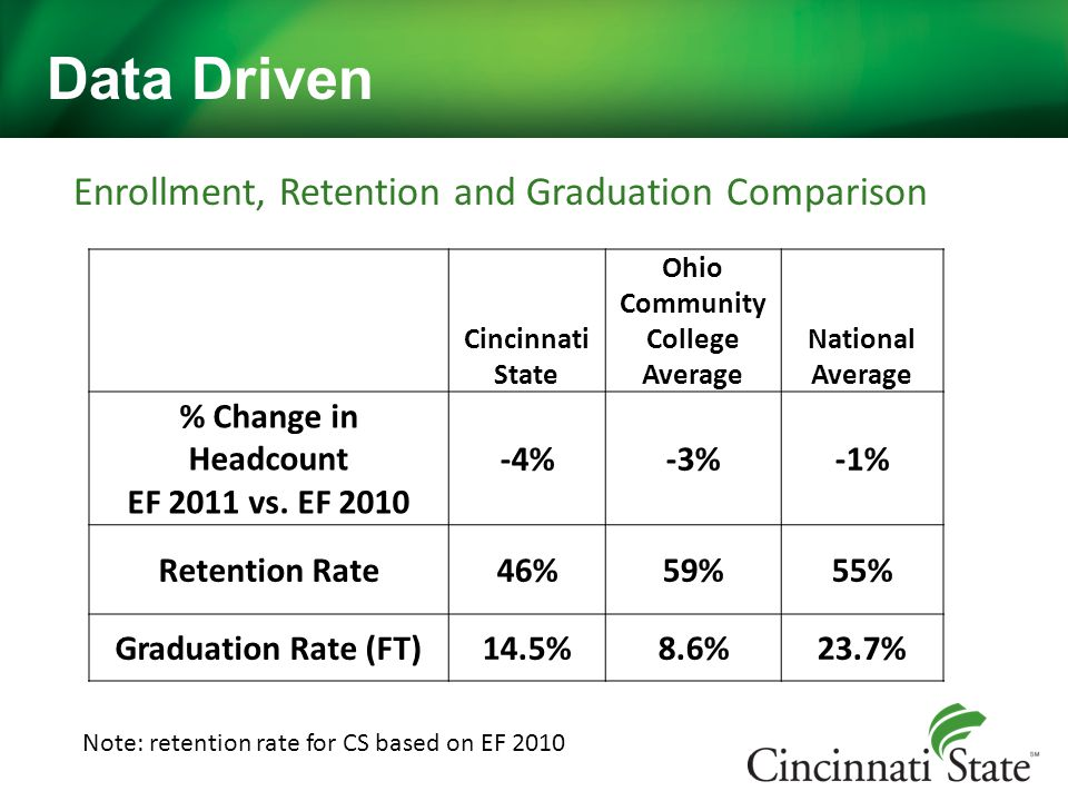 Environmental outlook High school graduates declining Economy improving, lower unemployment rates correlate to declines in adult enrollment What if analysis We calculated the impact of increasing our retention rate by 1% on revenue ($425K) Data Driven