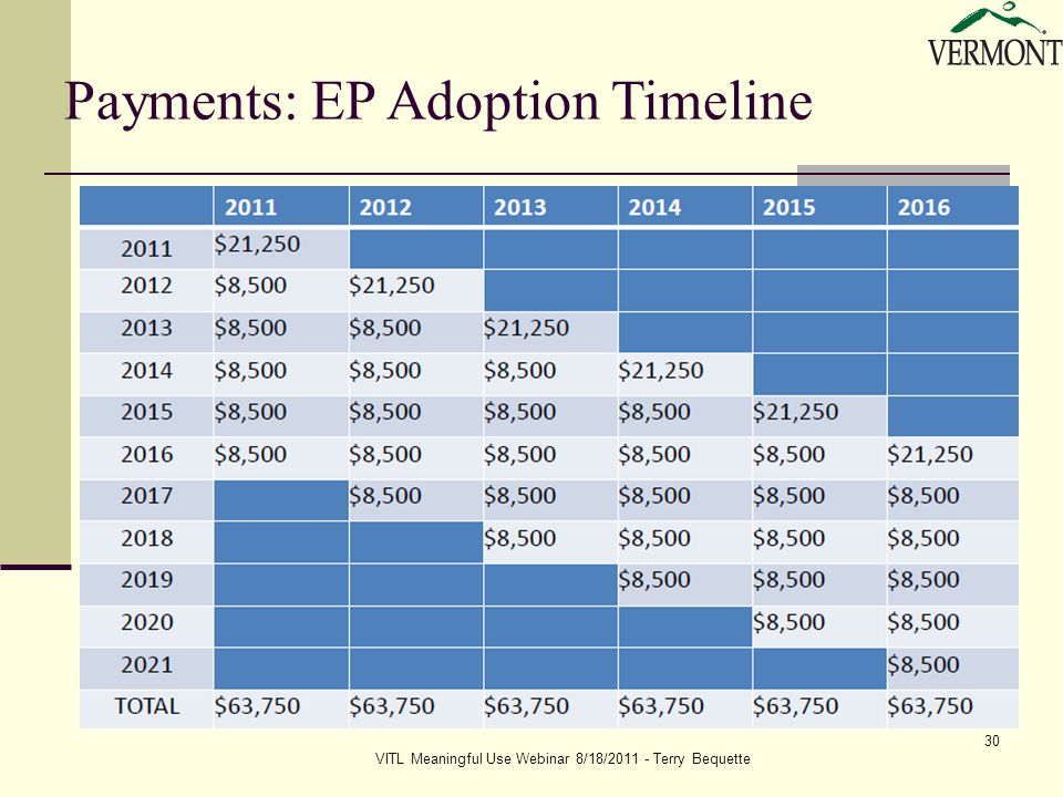 VITL Meaningful Use Webinar 8/18/2011 - Terry Bequette 30 Payments: EP Adoption Timeline