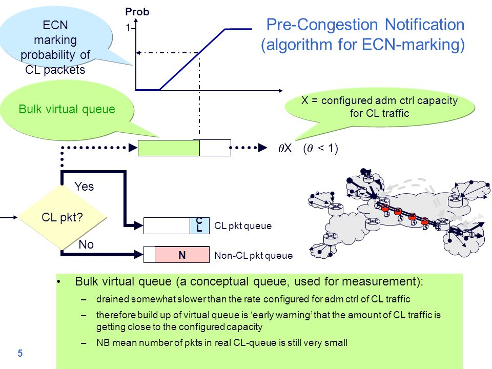 5 Pre-Congestion Notification (algorithm for ECN-marking) CL pkt.