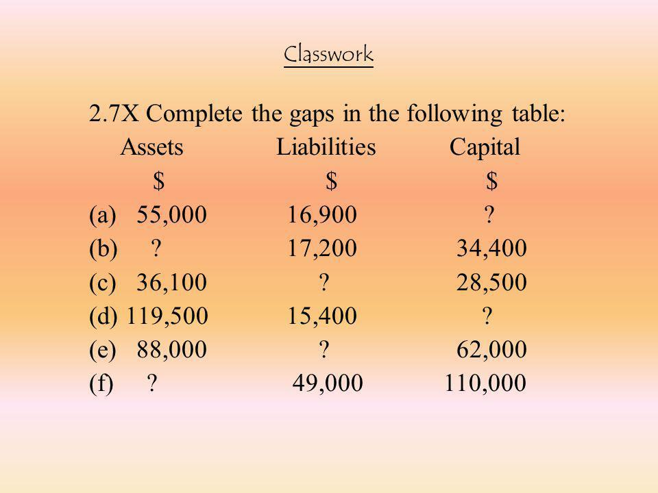  The effect of transactions on accounting equation is cumulative.