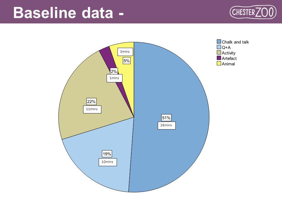 Baseline data - Spring 2010 26mins 10mins 11mins 1mins 3mins