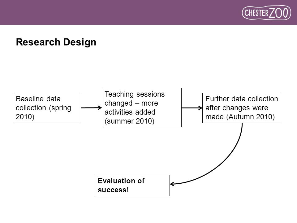 Method Range of teaching sessions observed by me.