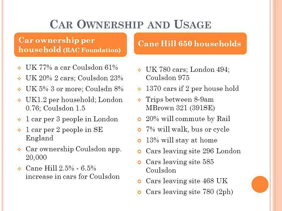 C AR O WNERSHIP AND U SAGE  UK 77% a car Coulsdon 61%  UK 20% 2 cars; Coulsdon 23%  UK 5% 3 or more; Coulsdn 8%  UK1.2 per household; London 0.76; Coulsdon 1.5  1 car per 3 people in London  1 car per 2 people in SE England  Car ownership Coulsdon app.