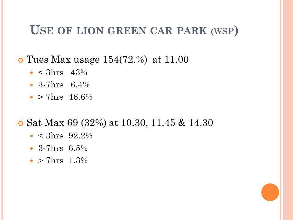 U SE OF LION GREEN CAR PARK (WSP ) Tues Max usage 154(72.%) at 11.00 < 3hrs 43% 3-7hrs 6.4% > 7hrs 46.6% Sat Max 69 (32%) at 10.30, 11.45 & 14.30 < 3hrs 92.2% 3-7hrs 6.5% > 7hrs 1.3%