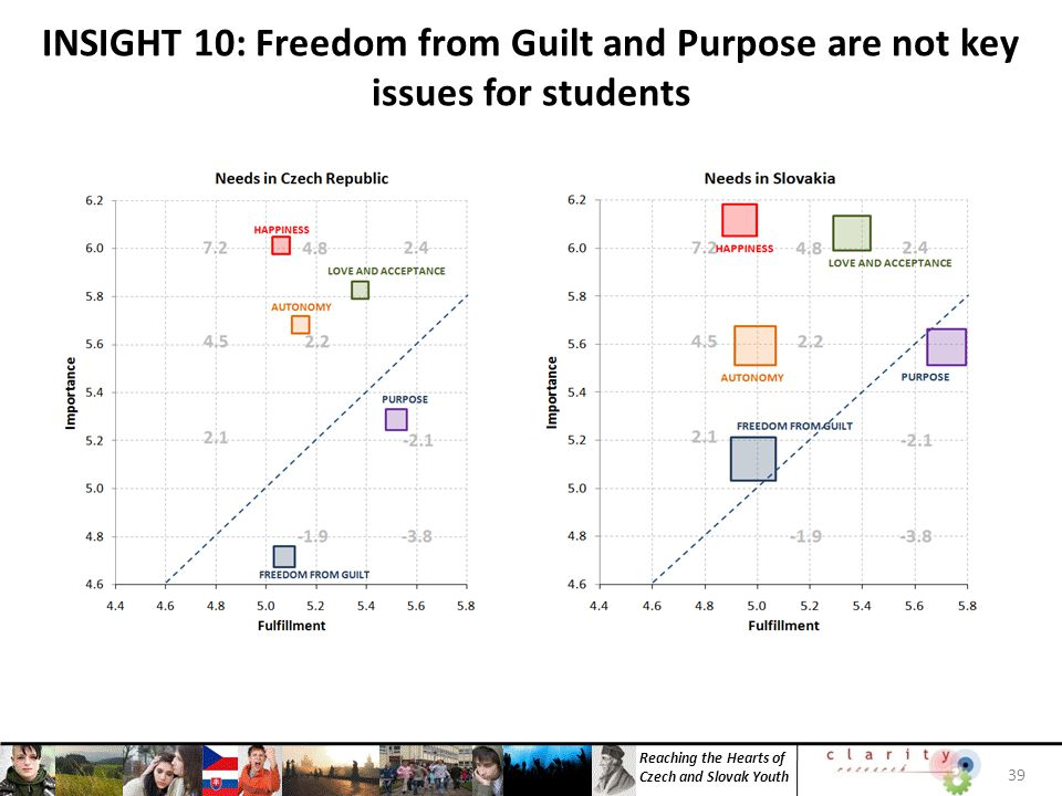 Reaching the Hearts of Czech and Slovak Youth 39 INSIGHT 10: Freedom from Guilt and Purpose are not key issues for students