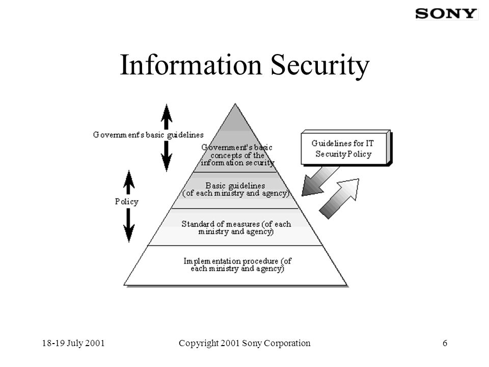 18-19 July 2001Copyright 2001 Sony Corporation7 Japan's security efforts 2000- 15408 adopted as JIS X5070 2001- Commercial Evaluation Facility and Certification Authority will be established 2001- 15408 has become one of requirements for the government procurement