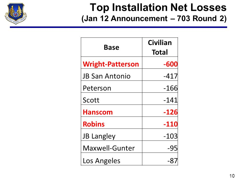 Top Installation Net Losses (FY12 and FY13) 11