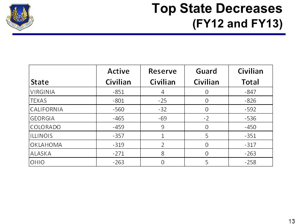 Top State Increases (FY12 and FY13) 14