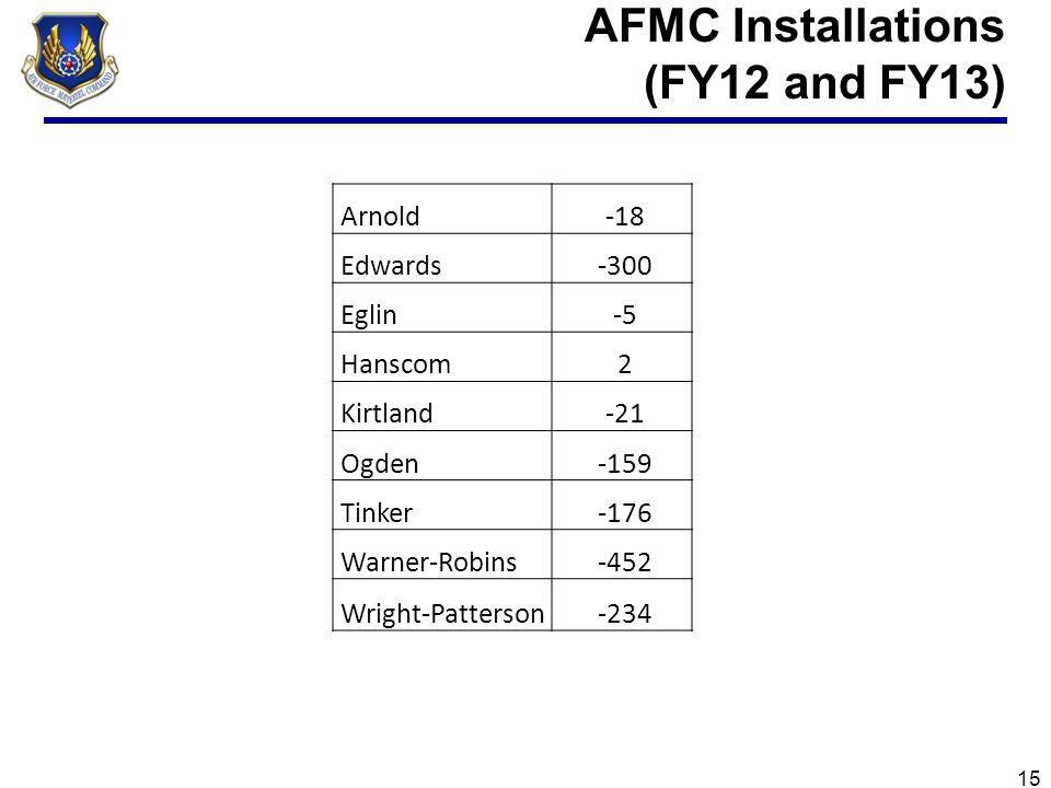 AFMC Installations (FY12 and FY13) 15 Arnold -18 Edwards -300 Eglin -5 Hanscom 2 Kirtland -21 Ogden -159 Tinker -176 Warner-Robins -452 Wright-Patters