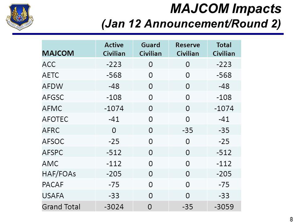 MAJCOM Impacts (Jan 12 Announcement/Round 2) MAJCOM Active Civilian Guard Civilian Reserve Civilian Total Civilian ACC-22300 AETC-56800 AFDW-4800 AFGS