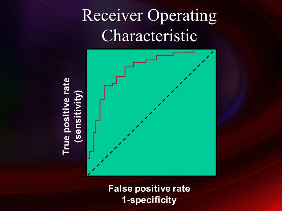 Receiver Operating Characteristic True positive rate (sensitivity) False positive rate 1-specificity
