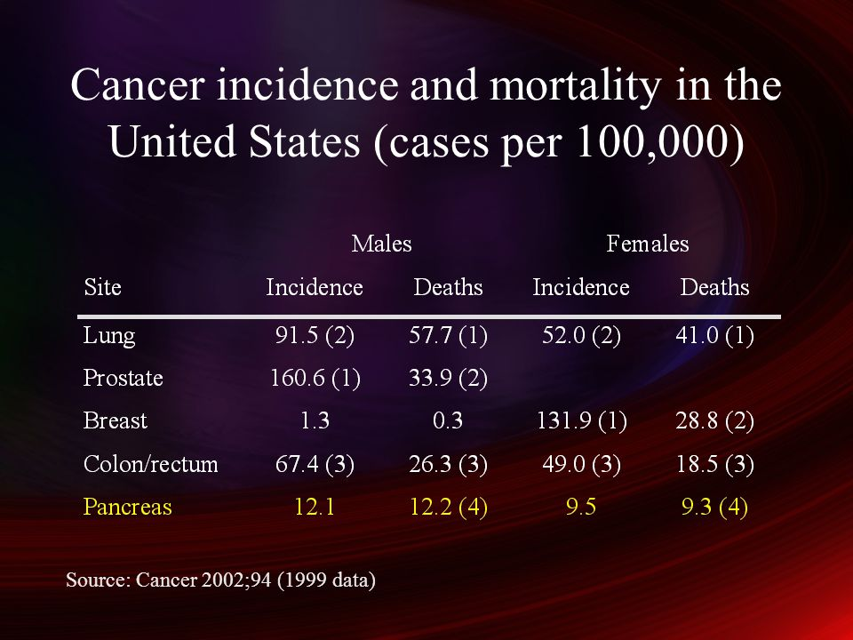 Cancer incidence and mortality in the United States (cases per 100,000) Source: Cancer 2002;94 (1999 data)