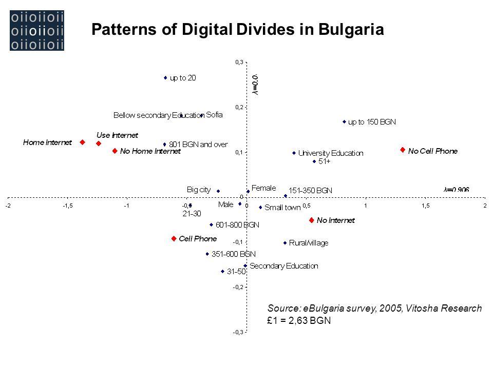 Patterns of Digital Divides in Bulgaria Divide in Bulgaria Source: eBulgaria survey, 2005, Vitosha Research £1 = 2,63 BGN
