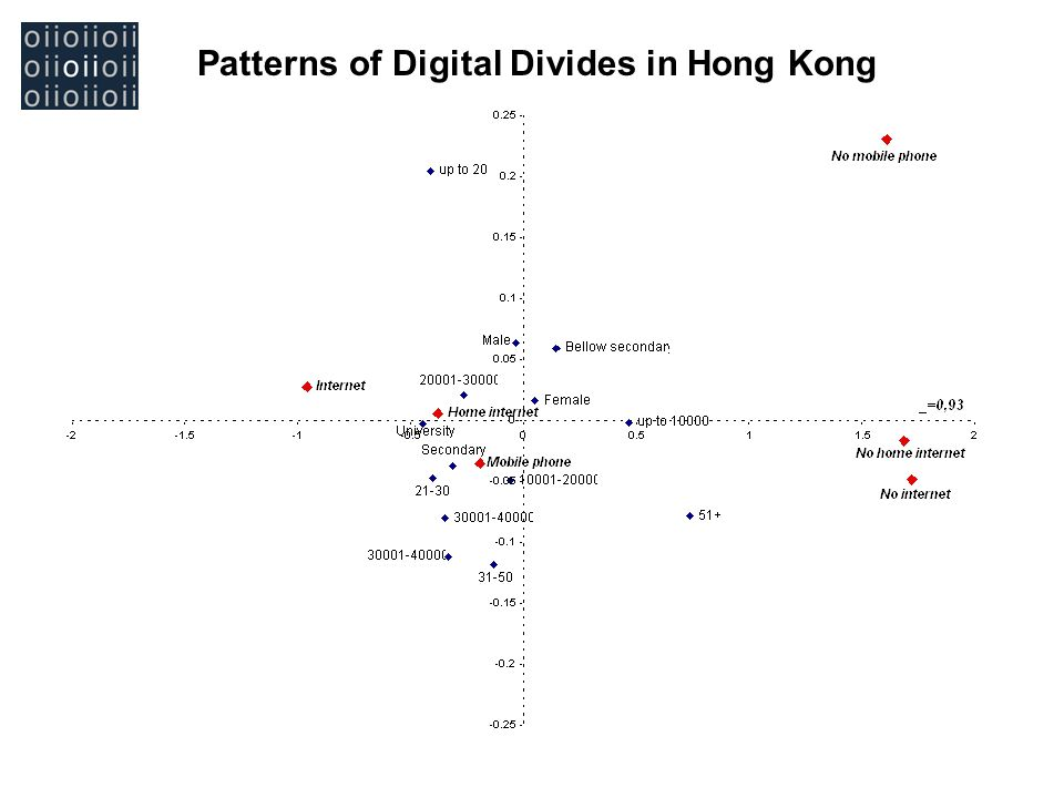 Patterns of Digital Divides in Hong Kong Divide in Bulgaria