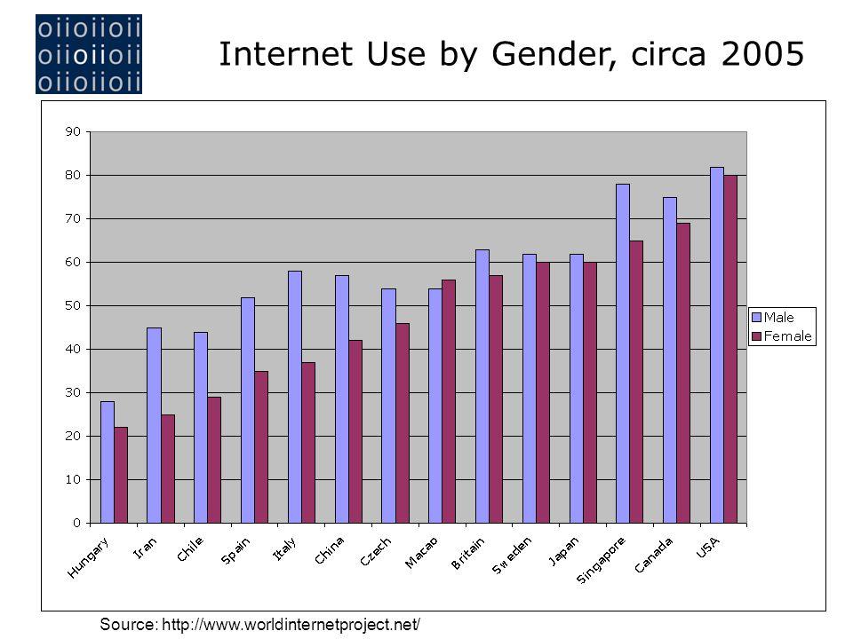 Source: http://www.worldinternetproject.net/ ____________________________________________________ Internet Use by Gender, circa 2005
