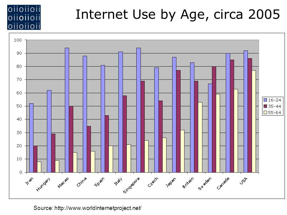 Source: http://www.worldinternetproject.net/ Internet Use by Age, circa 2005