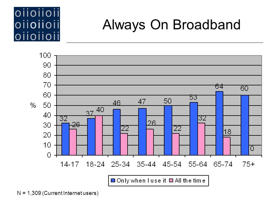 Always On Broadband N = 1,309 (Current Internet users)