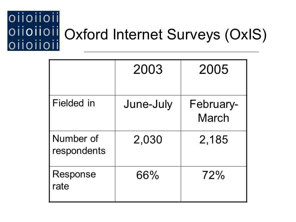The World Internet Project (WIP) - Initiated 2000, UCLA, now at USC - Data for 22 nations (and expanding) - www.worldinternetproject.net Britain: Oxford Internet Surveys (OxIS) The World Internet Project