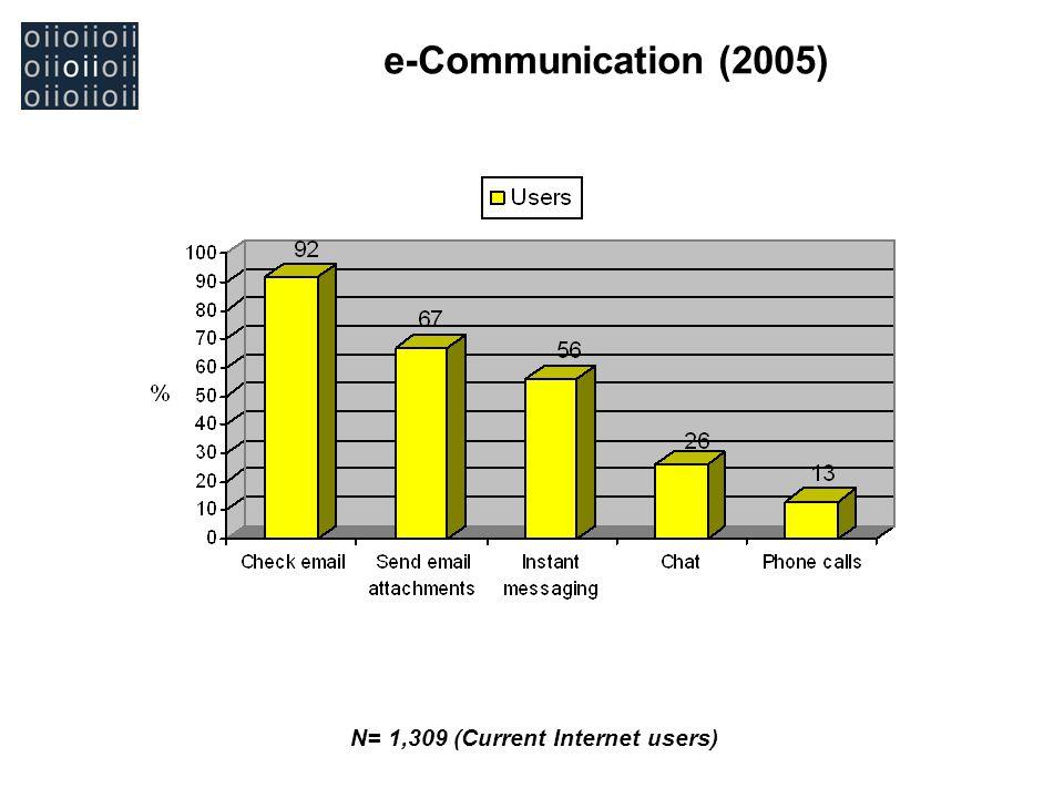 e-Communication (2005) N= 1,309 (Current Internet users)