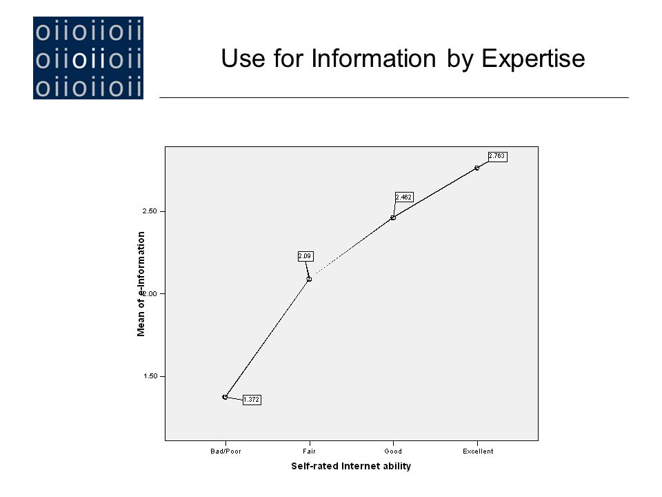 Use for Information by Expertise