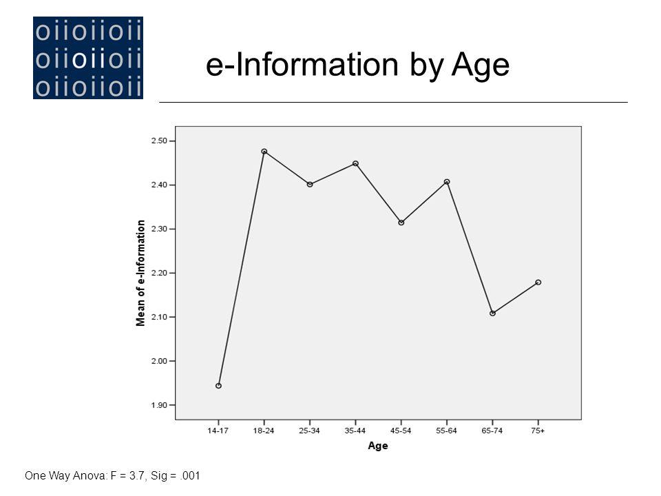 e-Information by Age One Way Anova: F = 3.7, Sig =.001
