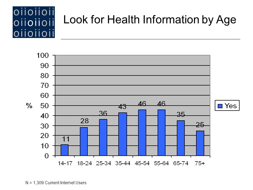 Look for Health Information by Age N = 1,309 Current Internet Users