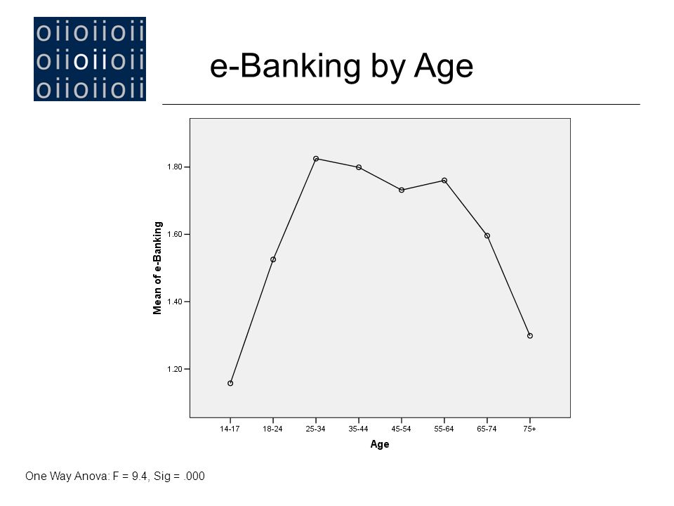 e-Banking by Age One Way Anova: F = 9.4, Sig =.000