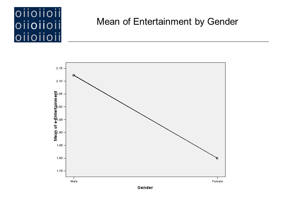 Mean of Entertainment by Gender