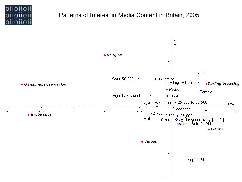 Patterns of Interest in Media Content in Britain, 2005