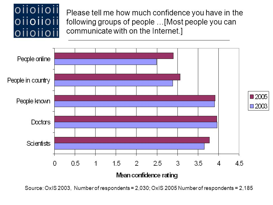 Please tell me how much confidence you have in the following groups of people …[Most people you can communicate with on the Internet.] Source: OxIS 2003, Number of respondents = 2,030; OxIS 2005 Number of respondents = 2,185