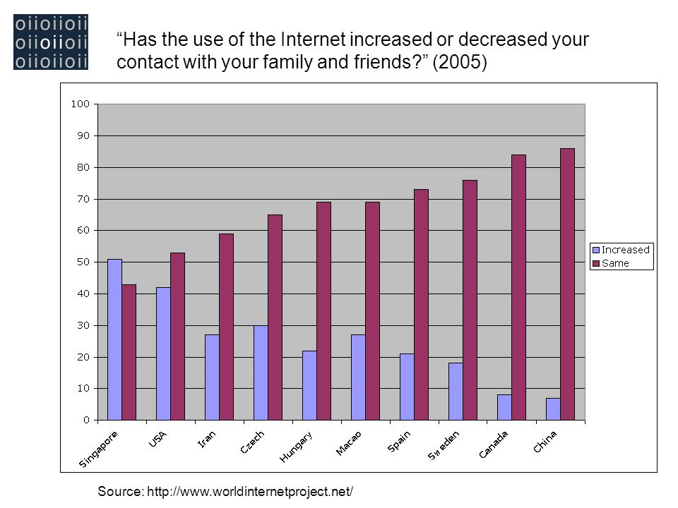 Has the use of the Internet increased or decreased your contact with your family and friends? (2005) Source: http://www.worldinternetproject.net/