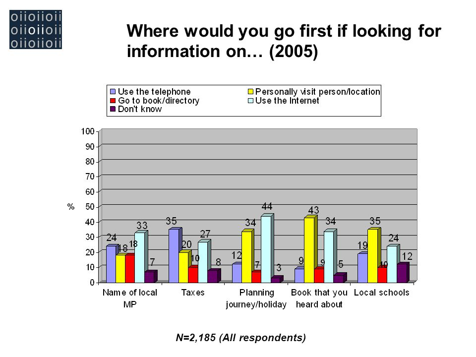 Where would you go first if looking for information on… (2005) N=2,185 (All respondents)