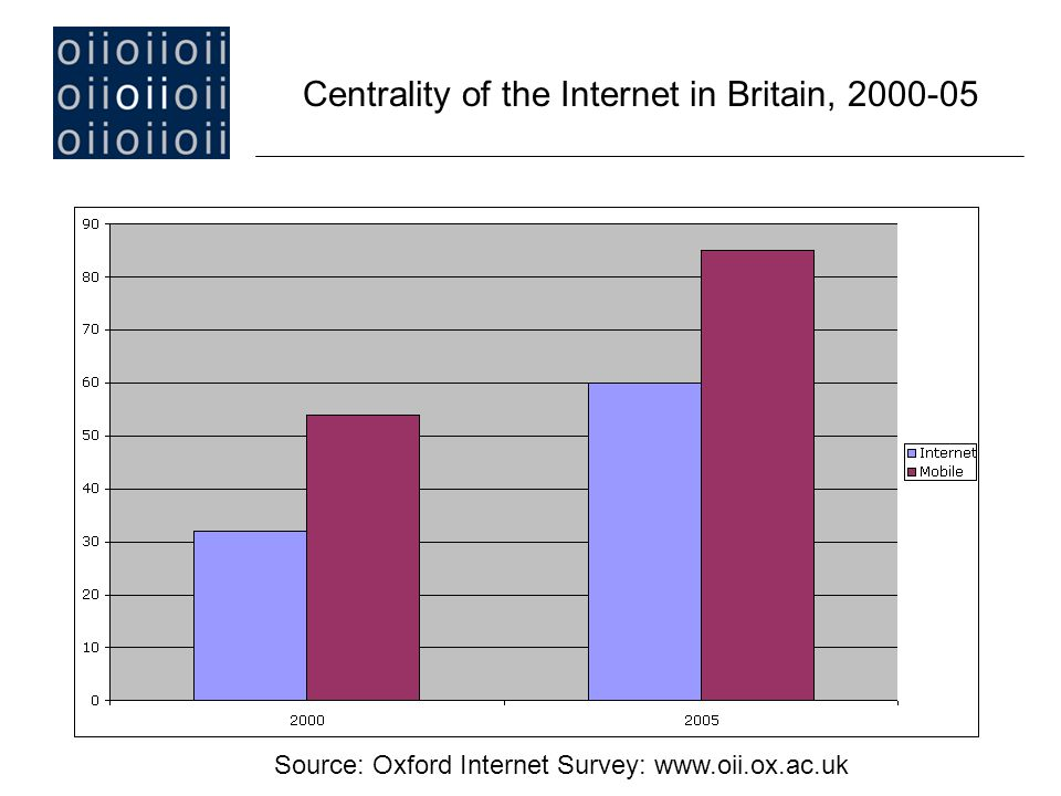 Centrality of the Internet in Britain, 2000-05 Source: Oxford Internet Survey: www.oii.ox.ac.uk