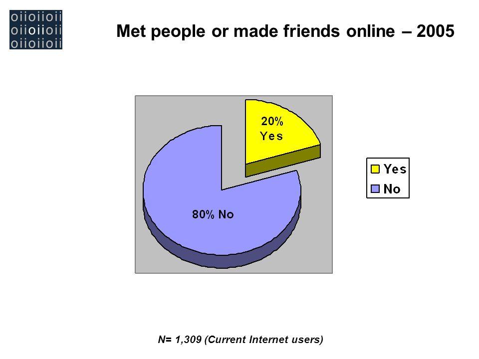 Met people or made friends online – 2005 N= 1,309 (Current Internet users)