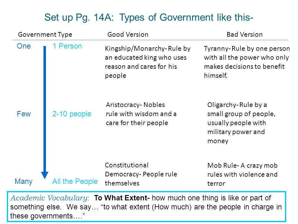 Set up Pg. 14A: Types of Government like this- 1 Person 2-10 people All the People One Few Many Academic Vocabulary: To What Extent- how much one thin