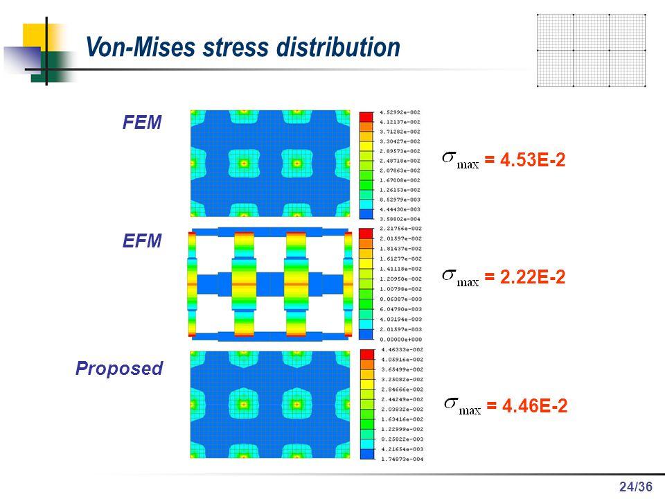 /36 Von-Mises stress distribution FEM EFM Proposed = 4.53E-2 = 2.22E-2 = 4.46E-2 24