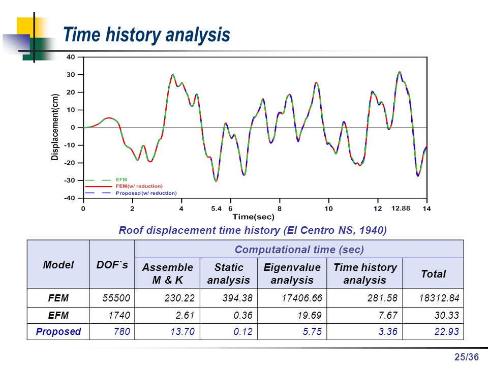 /36 Time history analysis Roof displacement time history (El Centro NS, 1940) ModelDOF`s Computational time (sec) Assemble M & K Static analysis Eigen