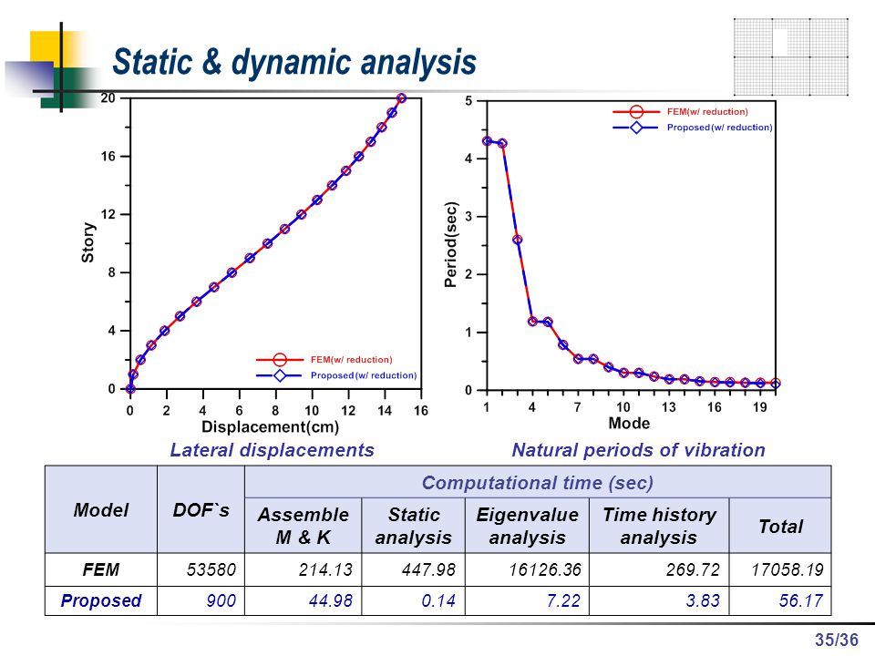 /36 Static & dynamic analysis Natural periods of vibrationLateral displacements ModelDOF`s Computational time (sec) Assemble M & K Static analysis Eig