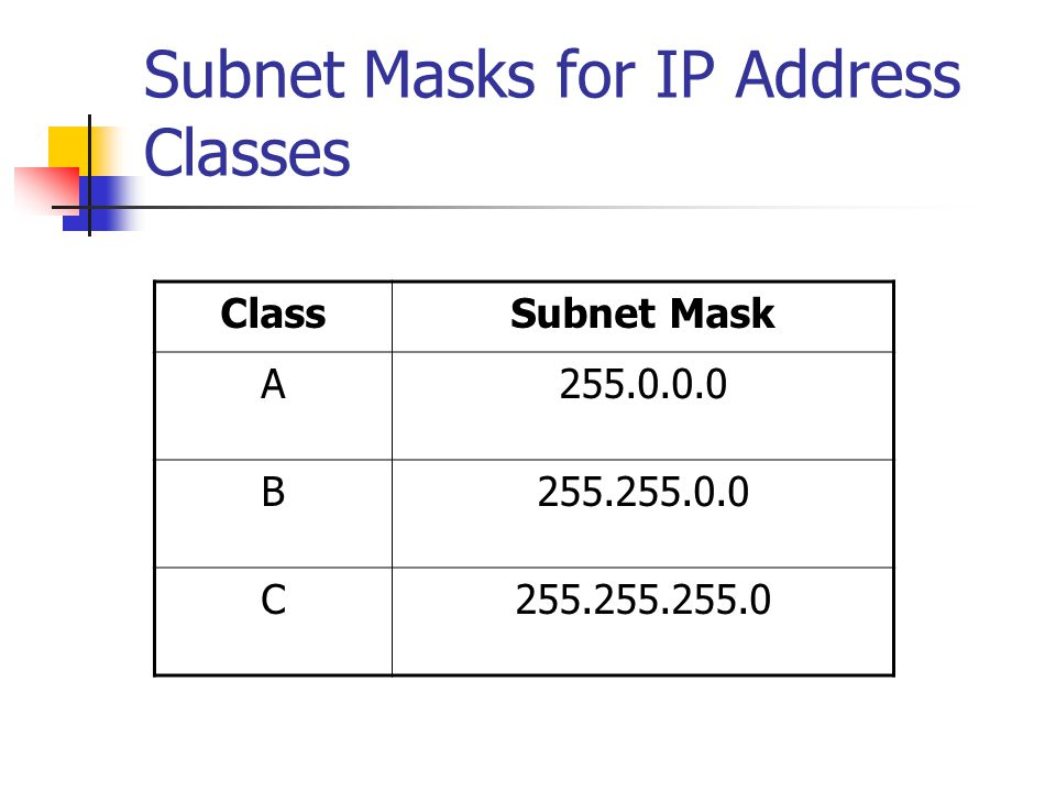 Subnet Masks for IP Address Classes ClassSubnet Mask A255.0.0.0 B255.255.0.0 C255.255.255.0
