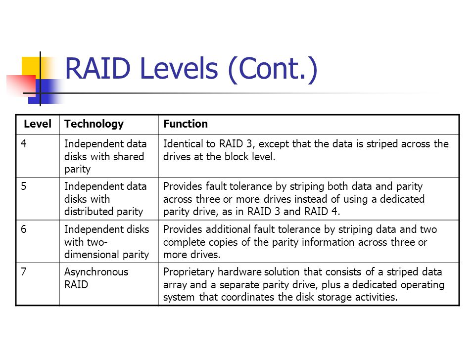 RAID Levels (Cont.) LevelTechnologyFunction 4Independent data disks with shared parity Identical to RAID 3, except that the data is striped across the